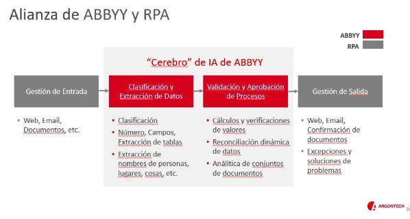 ABBYY-y-RPA